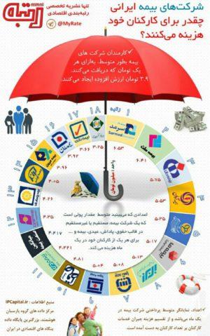 رتبه بندی بیمههای ایرانی در حوزه دریافتی کارکنان