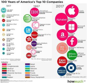 روند تغییر نوع شرکتها در ایالات متحده امریکا