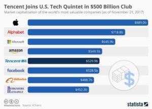شرکت tencent اولین شرکت چینی