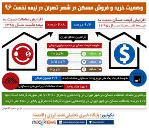 وضعیت خرید و فروش مسکن در شهر تهران