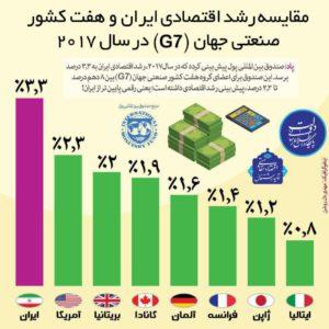 مقایسه رشد اقتصادی ایران با هفت کشور صنعتی