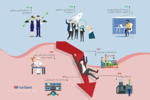 ردهبندی شرکتها دربیشترین کاهش استخدام