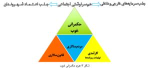 درباره گفتمان پویش«همه برای ایران»؛ چرا شفافیت؟