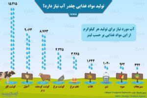 تولید مواد غذایی چقدر آب نیاز دارد؟