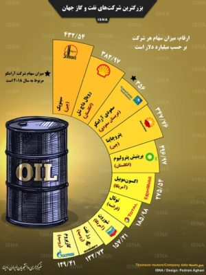 بزرگترین شرکتهای نفت و گاز جهان