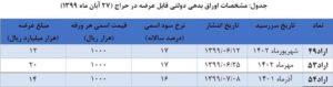انتشار نتیجه حراج اوراق بدهی دولتی/ اعلام زمان برگزاری حراج جدید