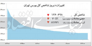 تغییرات دیروز شاخص کل بورس تهران – ۱۳۹۹/۱۰/۲۴