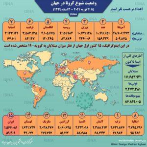 اینفوگرافیک / آمار کرونا در جهان تا ۳ اسفند