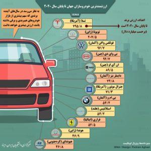 اینفوگرافیک / ارزشمندترین خودروسازان جهان تا پایان ۲۰۲۰