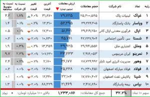 بیشترین ارزش معاملات سهام (۲۱فروردین)/ صدر ارزش معاملات به لبنیات پاک تعلق یافت