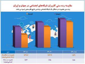 مقایسه رده سنی کاربران شبکه های اجتماعی در جهان و ایران